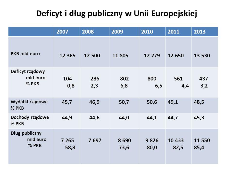 Deficyt i dług publiczny w Unii Europejskiej 200720082009201020112013 PKB mld euro 12 365 12 50011 80512 27912 65013 530 Deficyt rządowy mld euro % PK