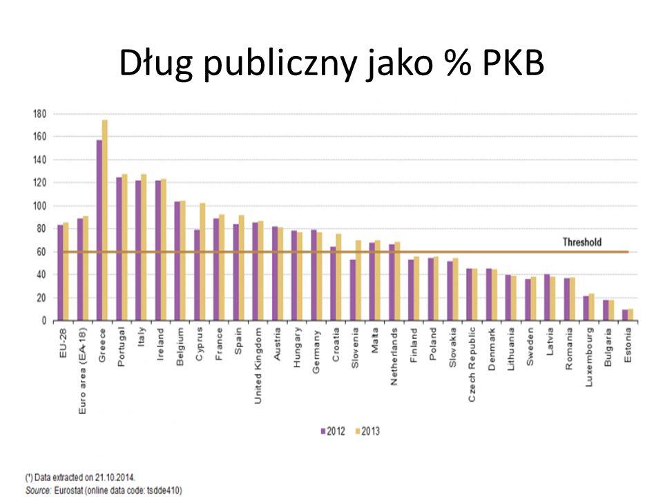Dług publiczny jako % PKB