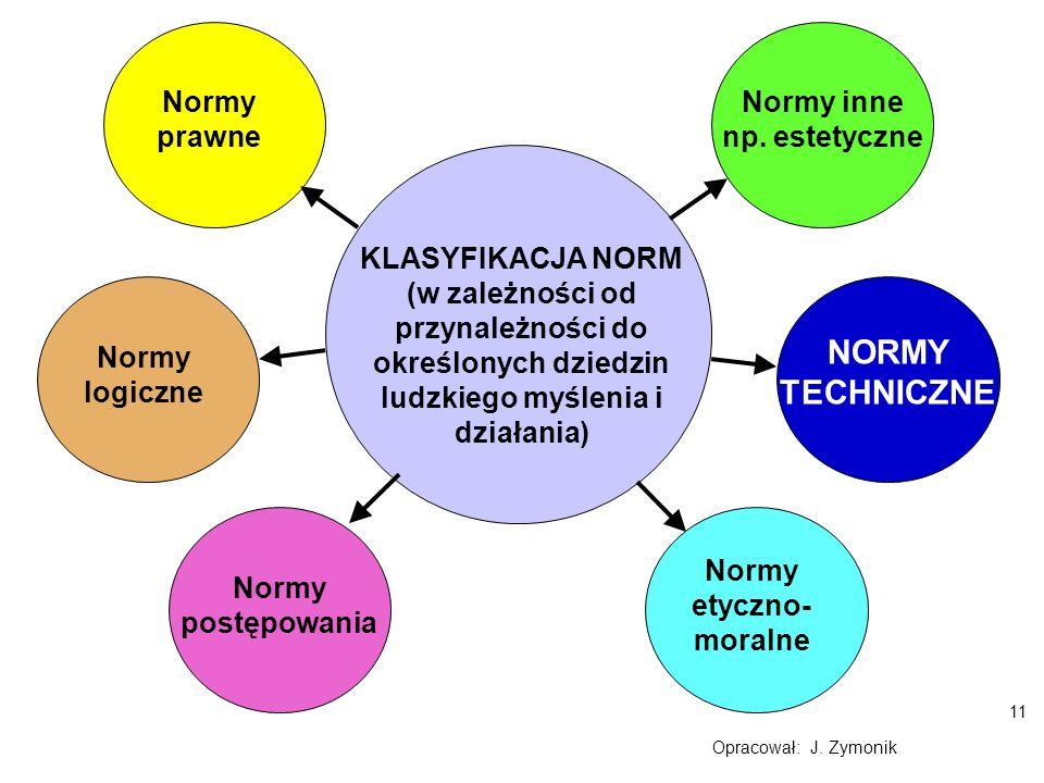11 Opracował: J. Zymonik KLASYFIKACJA NORM (w zależności od przynależności do określonych dziedzin ludzkiego myślenia i działania) Normy logiczne Norm