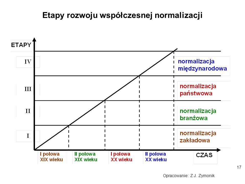 17 Opracowanie: Z.J. Zymonik Etapy rozwoju współczesnej normalizacji
