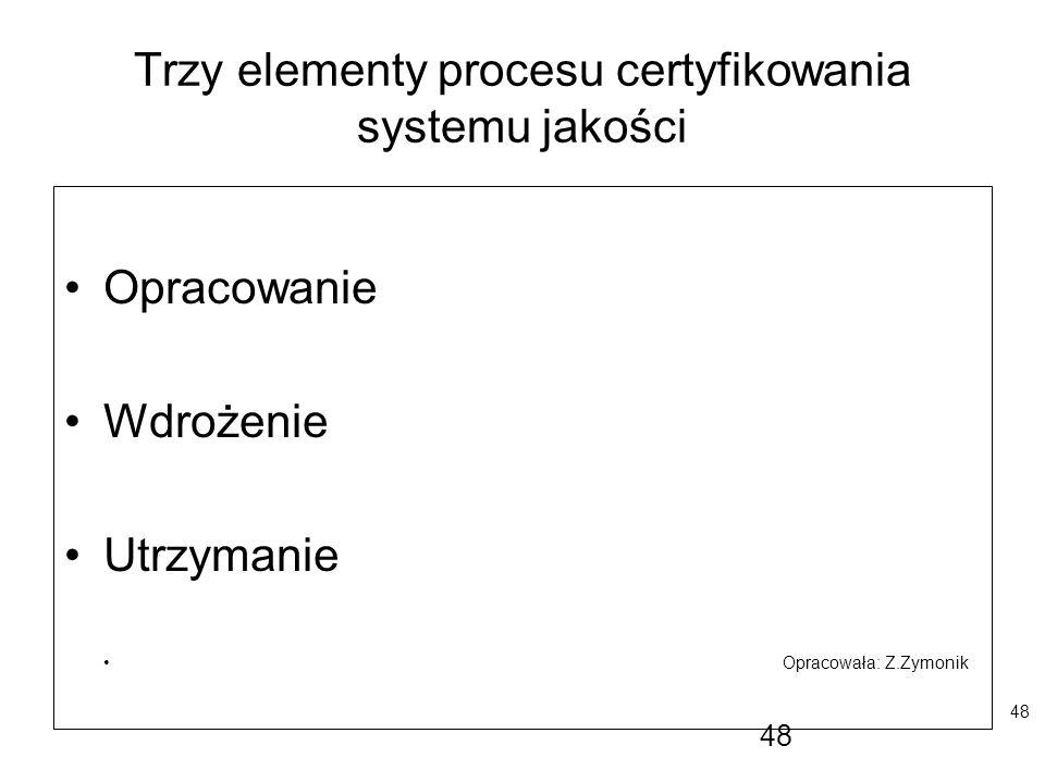 48 Trzy elementy procesu certyfikowania systemu jakości Opracowanie Wdrożenie Utrzymanie Opracowała: Z.Zymonik 48