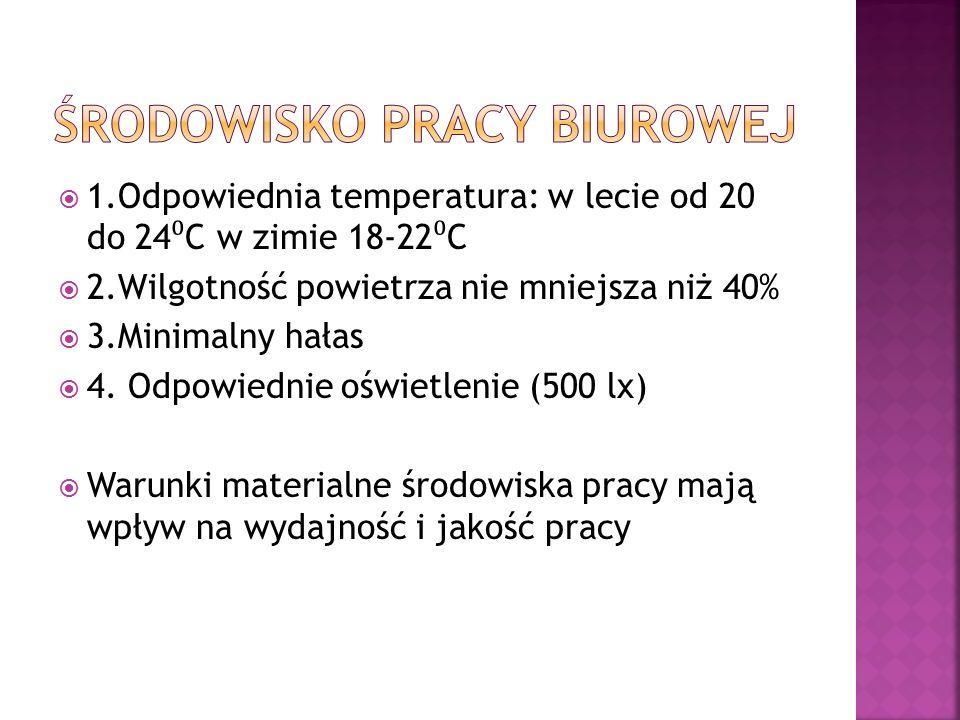  1.Odpowiednia temperatura: w lecie od 20 do 24 ⁰ C w zimie 18-22 ⁰ C  2.Wilgotność powietrza nie mniejsza niż 40%  3.Minimalny hałas  4.