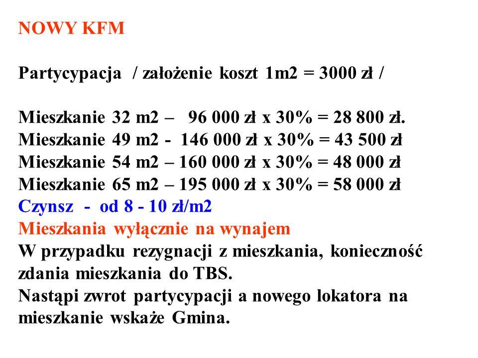 NOWY KFM Partycypacja / założenie koszt 1m2 = 3000 zł / Mieszkanie 32 m2 – 96 000 zł x 30% = 28 800 zł.