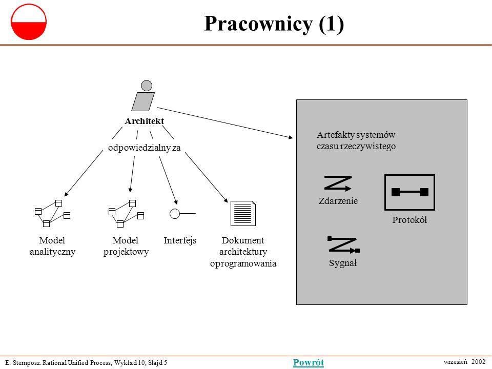 E. Stemposz. Rational Unified Process, Wykład 10, Slajd 5 wrzesień 2002 Powrót Pracownicy (1) Architekt Model analityczny Model projektowy InterfejsDo