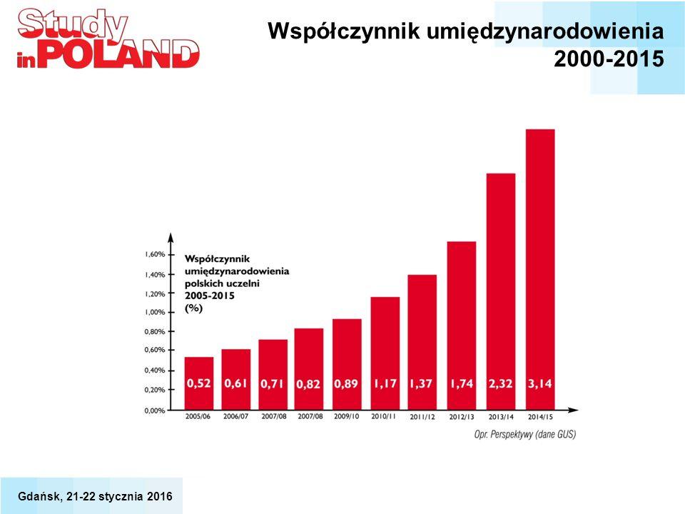 Współczynnik umiędzynarodowienia 2000-2015 Gdańsk, 21-22 stycznia 2016