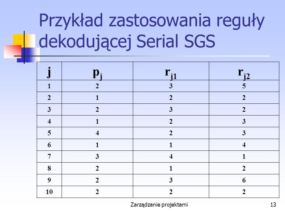 Zarządzanie projektami13 Przykład zastosowania reguły dekodującej Serial SGS jpjpj r j1 r j2 1235 2122 3232 4123 5423 6114 7341 8212 9236 10222