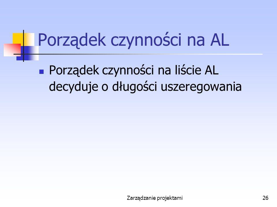 Zarządzanie projektami26 Porządek czynności na AL Porządek czynności na liście AL decyduje o długości uszeregowania