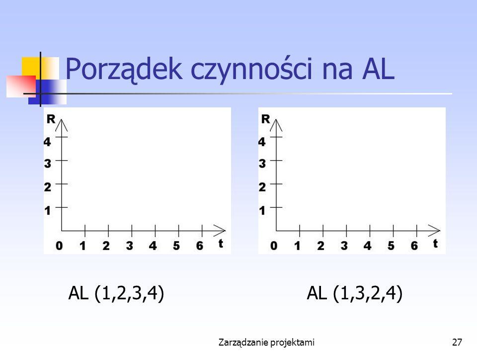 Zarządzanie projektami27 Porządek czynności na AL AL (1,2,3,4)AL (1,3,2,4)