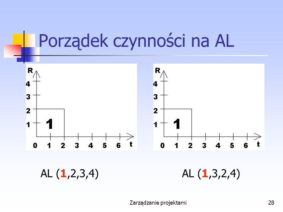 Zarządzanie projektami28 Porządek czynności na AL AL (1,2,3,4)AL (1,3,2,4)