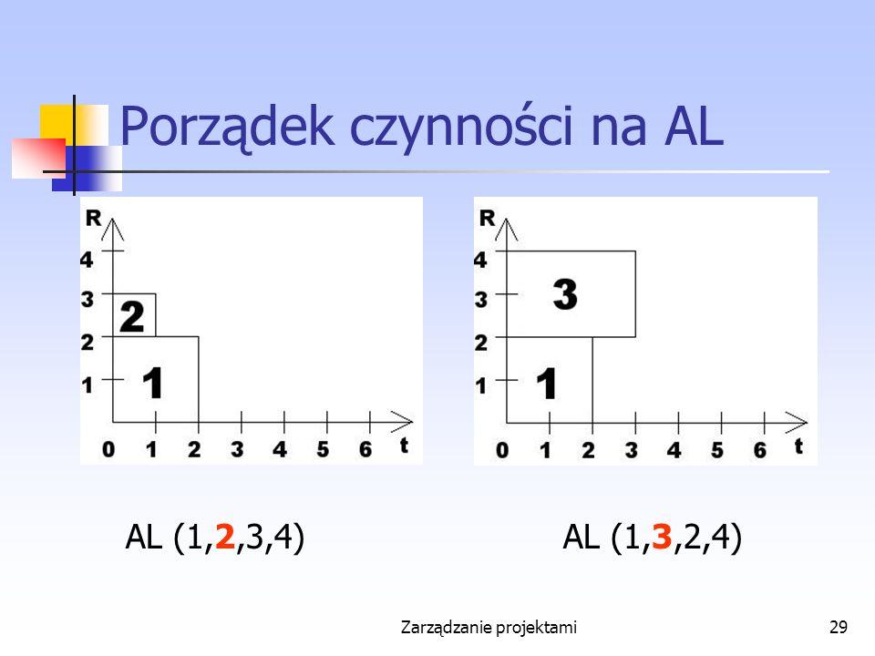 Zarządzanie projektami29 Porządek czynności na AL AL (1,2,3,4)AL (1,3,2,4)