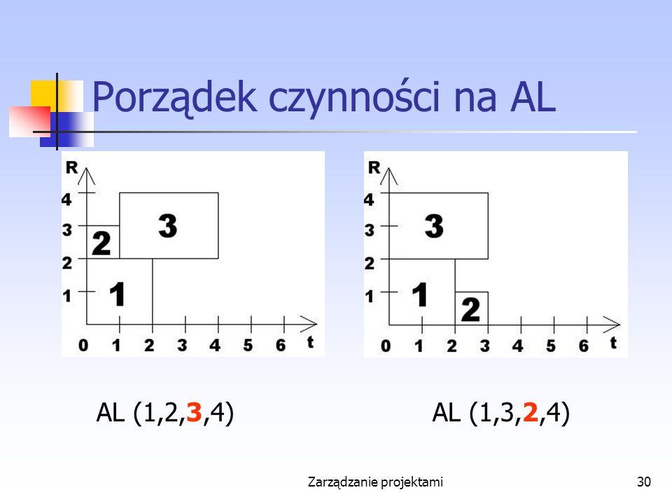 Zarządzanie projektami30 Porządek czynności na AL AL (1,2,3,4)AL (1,3,2,4)