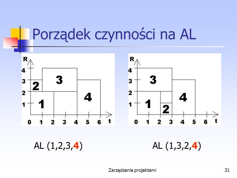 Zarządzanie projektami31 Porządek czynności na AL AL (1,2,3,4)AL (1,3,2,4)