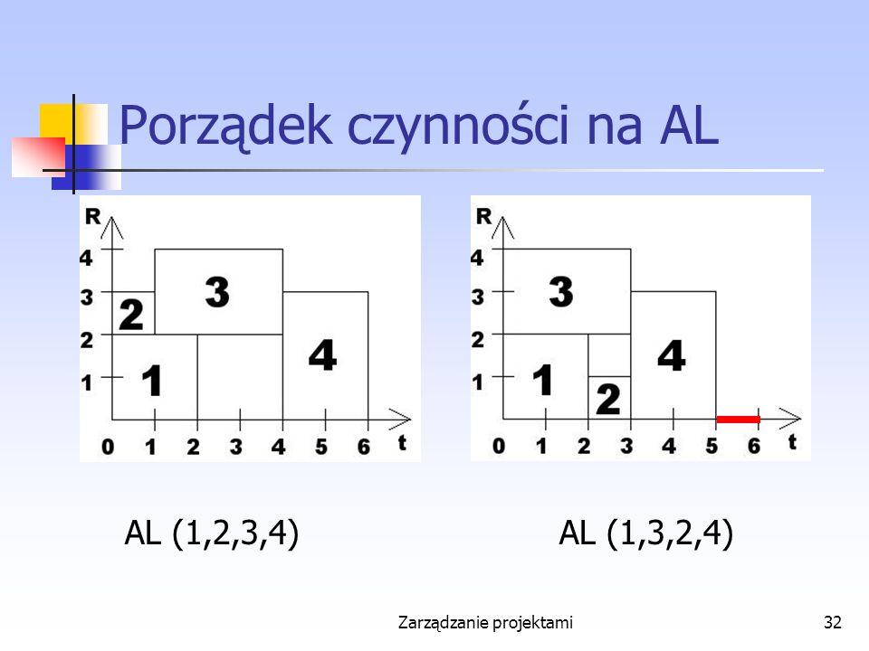 Zarządzanie projektami32 Porządek czynności na AL AL (1,2,3,4)AL (1,3,2,4)