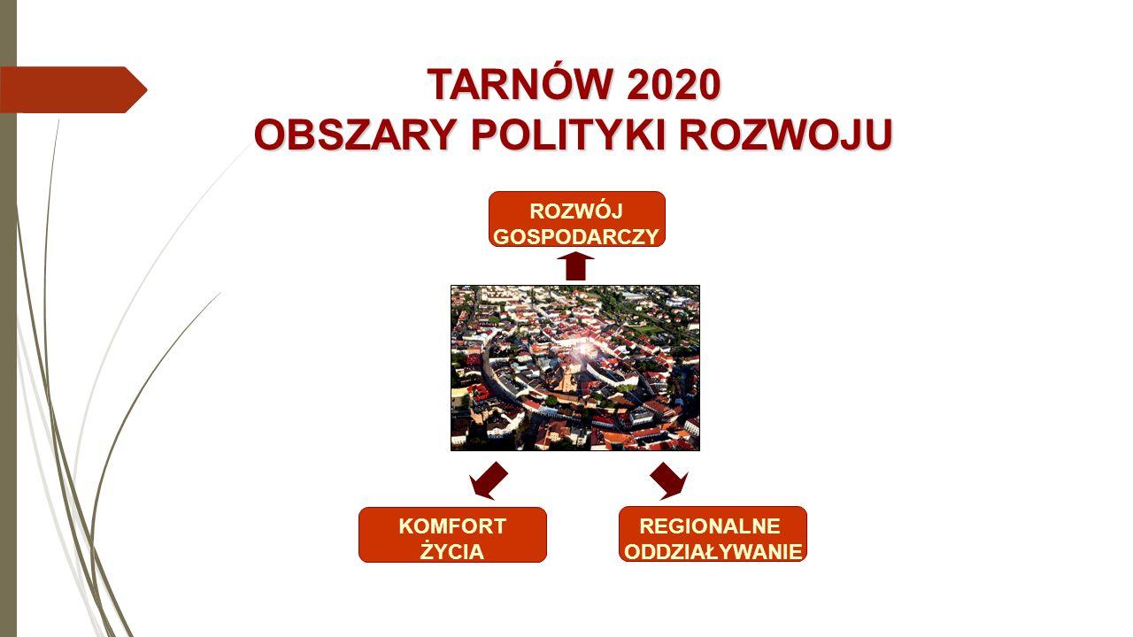 TARNÓW 2020 OBSZARY POLITYKI ROZWOJU REGIONALNE ODDZIAŁYWANIE KOMFORT ŻYCIA ROZWÓJ GOSPODARCZY