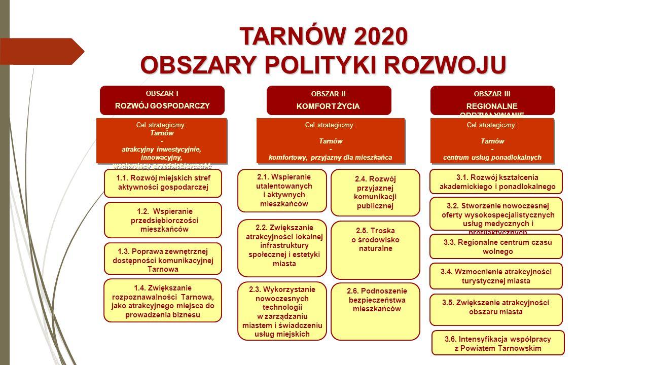 TARNÓW 2020 OBSZARY POLITYKI ROZWOJU OBSZAR I ROZWÓJ GOSPODARCZY 1.1. Rozwój miejskich stref aktywności gospodarczej 1.2. Wspieranie przedsiębiorczośc