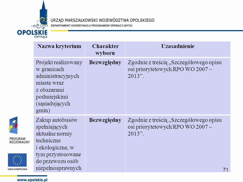 """Nazwa kryteriumCharakter wyboru Uzasadnienie Projekt realizowany w granicach administracyjnych miasta wraz z obszarami podmiejskimi (sąsiadujących gmin) BezwzględnyZgodnie z treścią """"Szczegółowego opisu osi priorytetowych RPO WO 2007 – 2013 ."""