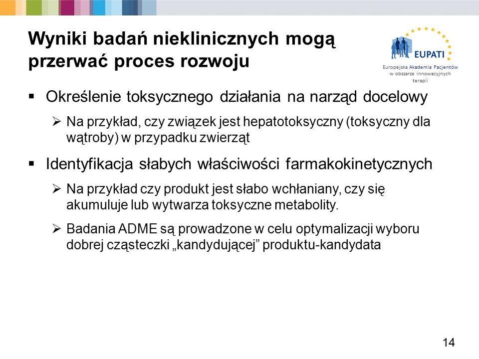 Europejska Akademia Pacjentów w obszarze innowacyjnych terapii  Określenie toksycznego działania na narząd docelowy  Na przykład, czy związek jest h
