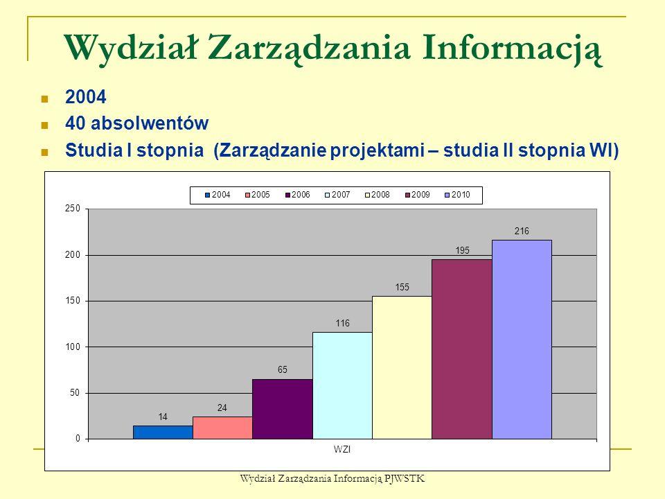 Wydział Zarządzania Informacją 2004 40 absolwentów Studia I stopnia (Zarządzanie projektami – studia II stopnia WI) Wydział Zarządzania Informacją PJW