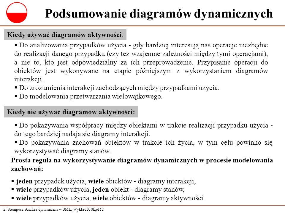E. Stemposz. Analiza dynamiczna w UML, Wykład 3, Slajd 12 Podsumowanie diagramów dynamicznych Kiedy używać diagramów aktywności:  Do analizowania prz
