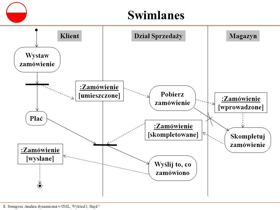 E. Stemposz. Analiza dynamiczna w UML, Wykład 3, Slajd 7 Swimlanes Pobierz zamówienie Wyślij to, co zamówiono Skompletuj zamówienie Płać KlientDział S