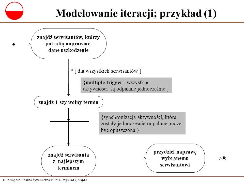 E. Stemposz. Analiza dynamiczna w UML, Wykład 3, Slajd 8 Modelowanie iteracji; przykład (1) znajdź serwisantów, którzy potrafią naprawiać dane uszkodz