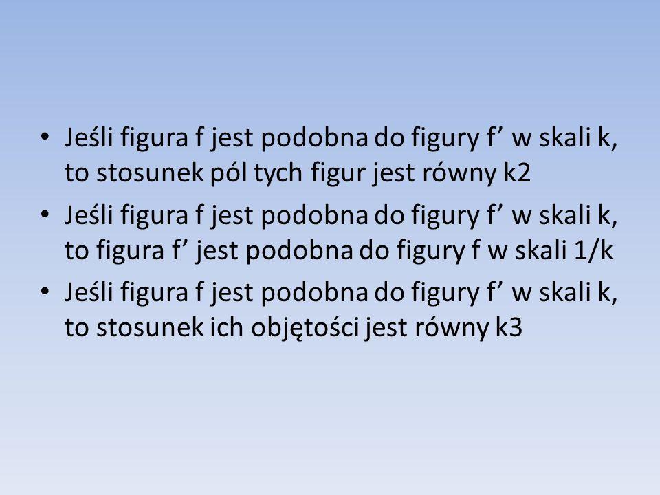 Jeśli figura f jest podobna do figury f' w skali k, to stosunek pól tych figur jest równy k2 Jeśli figura f jest podobna do figury f' w skali k, to figura f' jest podobna do figury f w skali 1/k Jeśli figura f jest podobna do figury f' w skali k, to stosunek ich objętości jest równy k3