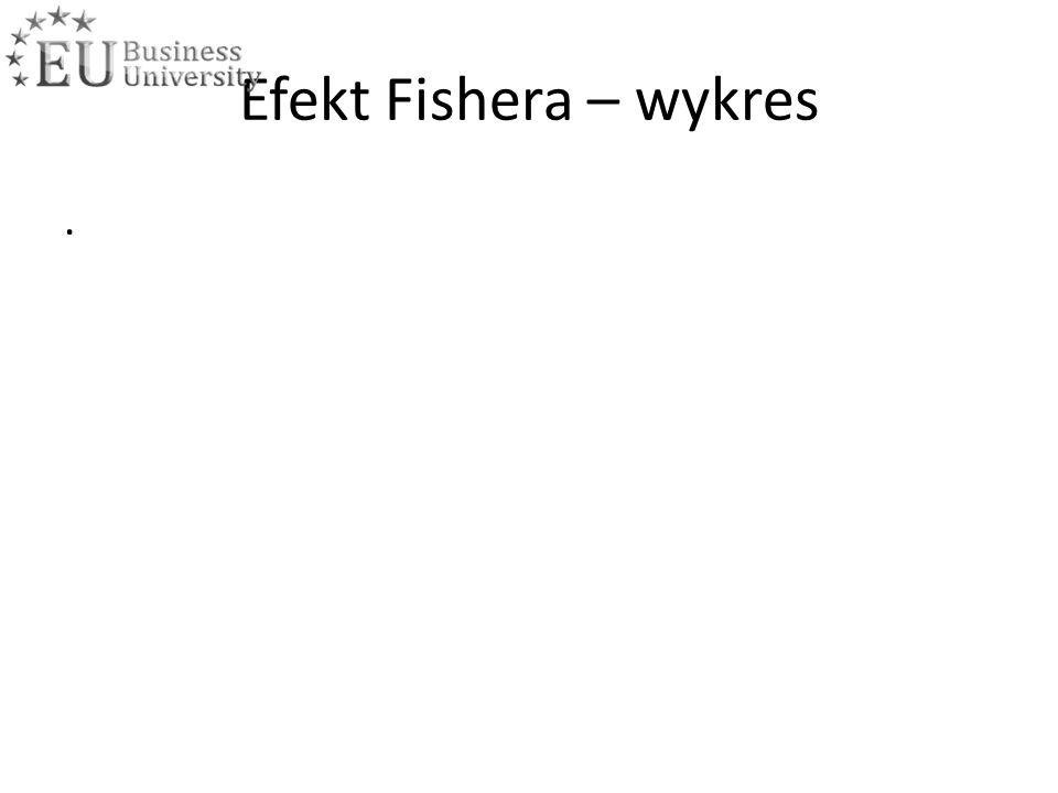 Efekt Fishera – wykres.