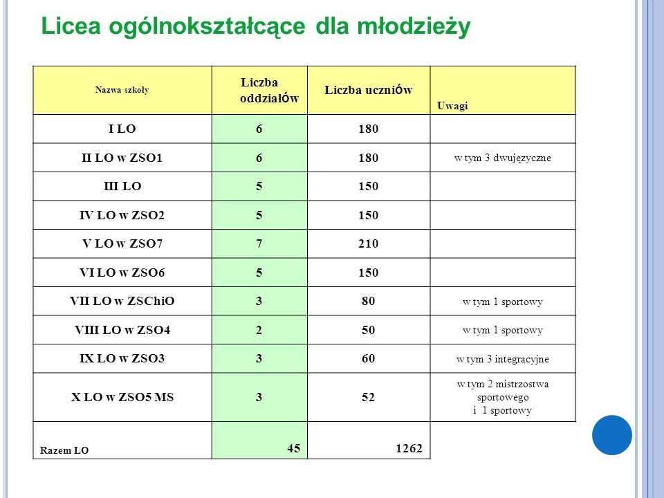 Licea ogólnokształcące dla młodzieży Nazwa szkoły Liczba oddziałów Liczba uczniów Uwagi I LO6180 II LO w ZSO16180 w tym 3 dwujęzyczne III LO5150 IV LO w ZSO25150 V LO w ZSO77210 VI LO w ZSO65150 VII LO w ZSChiO380 w tym 1 sportowy VIII LO w ZSO4250 w tym 1 sportowy IX LO w ZSO3360 w tym 3 integracyjne X LO w ZSO5 MS352 w tym 2 mistrzostwa sportowego i 1 sportowy Razem LO 451262