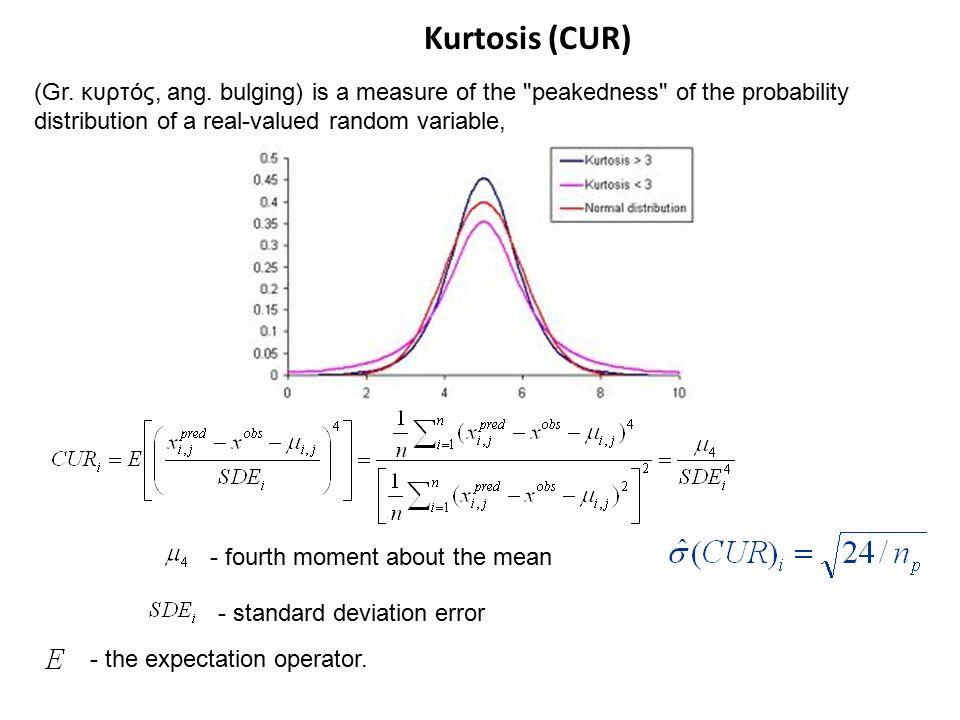 Kurtosis (CUR) (Gr. κυρτός, ang.