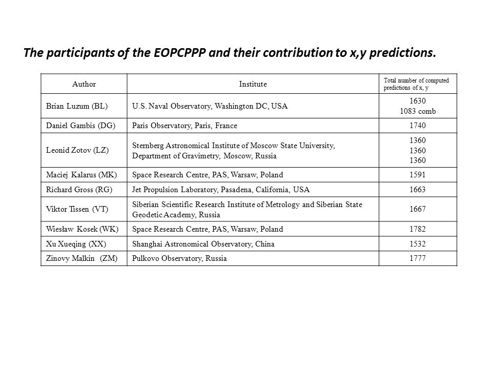 EOPCPPP (from 2010) RESULTS An example of 90-day polar motion predictions at different starting prediction epochs from different participants of the EOPCPPP