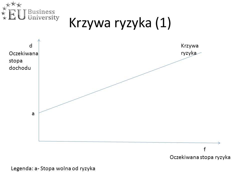 Krzywa ryzyka (1) f d Oczekiwana stopa ryzyka Oczekiwana stopa dochodu Krzywa ryzyka a Legenda: a- Stopa wolna od ryzyka