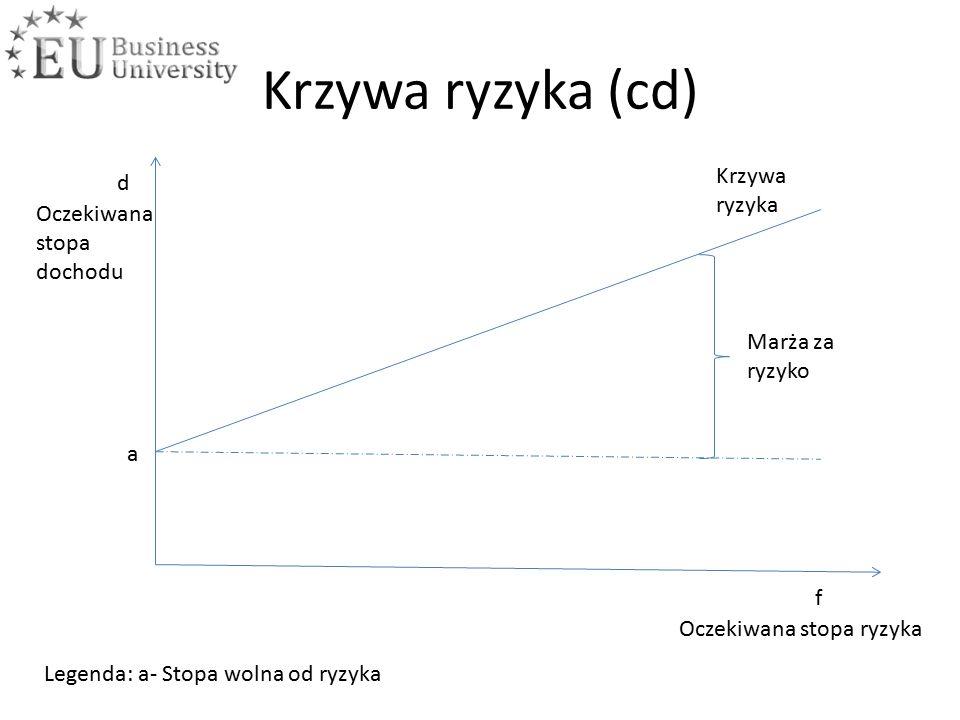 Krzywa ryzyka (cd) f d Oczekiwana stopa ryzyka Oczekiwana stopa dochodu Krzywa ryzyka a Legenda: a- Stopa wolna od ryzyka Marża za ryzyko