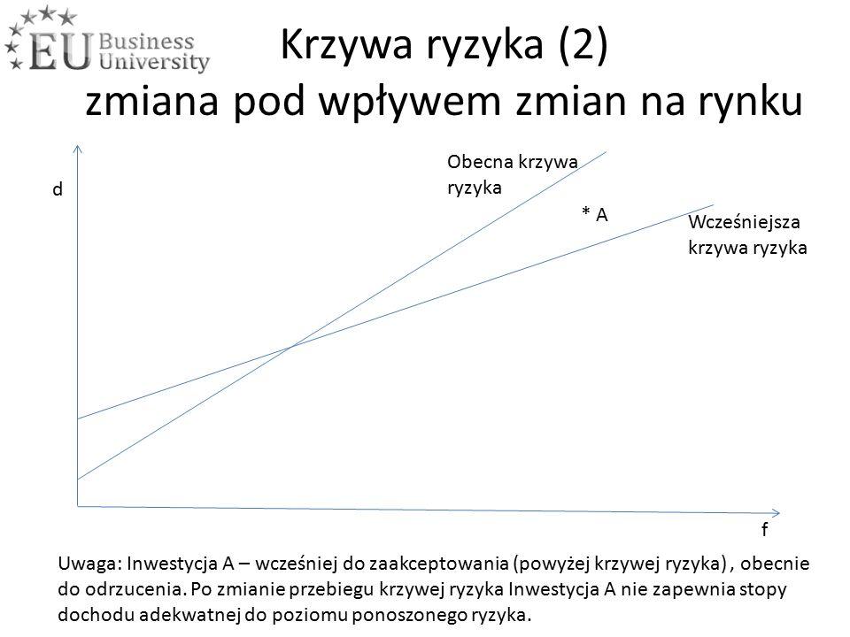 Krzywa ryzyka (2) zmiana pod wpływem zmian na rynku f d Uwaga: Inwestycja A – wcześniej do zaakceptowania (powyżej krzywej ryzyka), obecnie do odrzucenia.