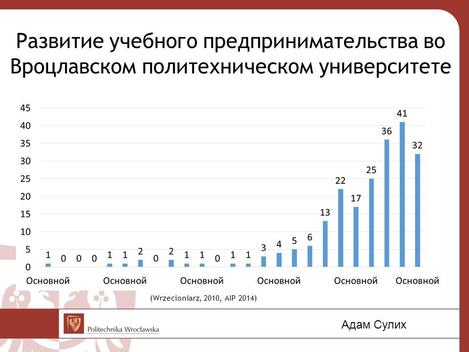 Результаты опроса 20142015 Участники971 студентов* 58,1% (I-III курсы) 1241 студент 63,2% (I-III курсы) Посещение курсов по предпринимательству 38%12% Желающие основать своё дело 1,24%6,20% Самозанятые6% выпускников 1% студентов 7% выпускников 3% студентов Ожидаемая зарплата933,73 евро1084,34 евро *(Согласно данным, представленным на сайте http://www.portal.pwr.wroc.pl/fakty,241.dhtml, официальное число студентов во Вроцлавском политехническом университете - 34104, таким образом, в опросе принято участие 2,85% (2014) и 3,64% (2015) от общего числа студентов.) Адам Сулих