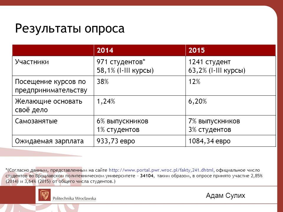 Результаты опроса 20142015 Участники971 студентов* 58,1% (I-III курсы) 1241 студент 63,2% (I-III курсы) Посещение курсов по предпринимательству 38%12%