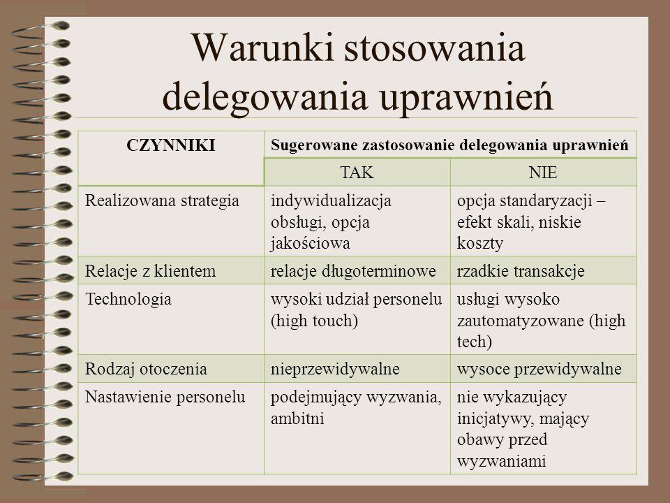 Warunki stosowania delegowania uprawnień CZYNNIKI Sugerowane zastosowanie delegowania uprawnień TAKNIE Realizowana strategiaindywidualizacja obsługi,