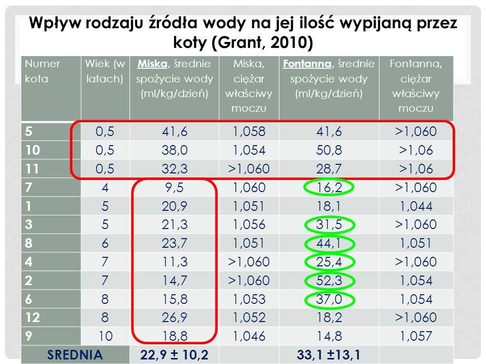 Numer kota Wiek (w latach) Miska, średnie spożycie wody (ml/kg/dzień) Miska, ciężar właściwy moczu Fontanna, średnie spożycie wody (ml/kg/dzień) Fontanna, ciężar właściwy moczu 5 0,541,61,05841,6>1,060 10 0,538,01,05450,8>1,06 11 0,532,3>1,06028,7>1,06 7 49,51,06016,2>1,060 1 520,91,05118,11,044 3 521,31,05631,5>1,060 8 623,71,05144,11,051 4 711,3>1,06025,4>1,060 2 714,7>1,06052,31,054 6 815,81,05337,01,054 12 826,91,05218,2>1,060 9 1018,81,04614,81,057 SREDNIA22,9 ± 10,2 33,1 ±13,1 Wpływ rodzaju źródła wody na jej ilość wypijaną przez koty (Grant, 2010)