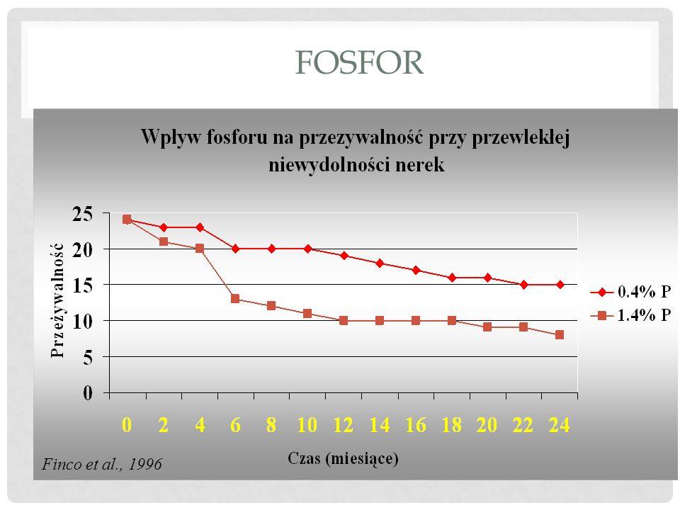 FOSFOR Finco et al., 1996