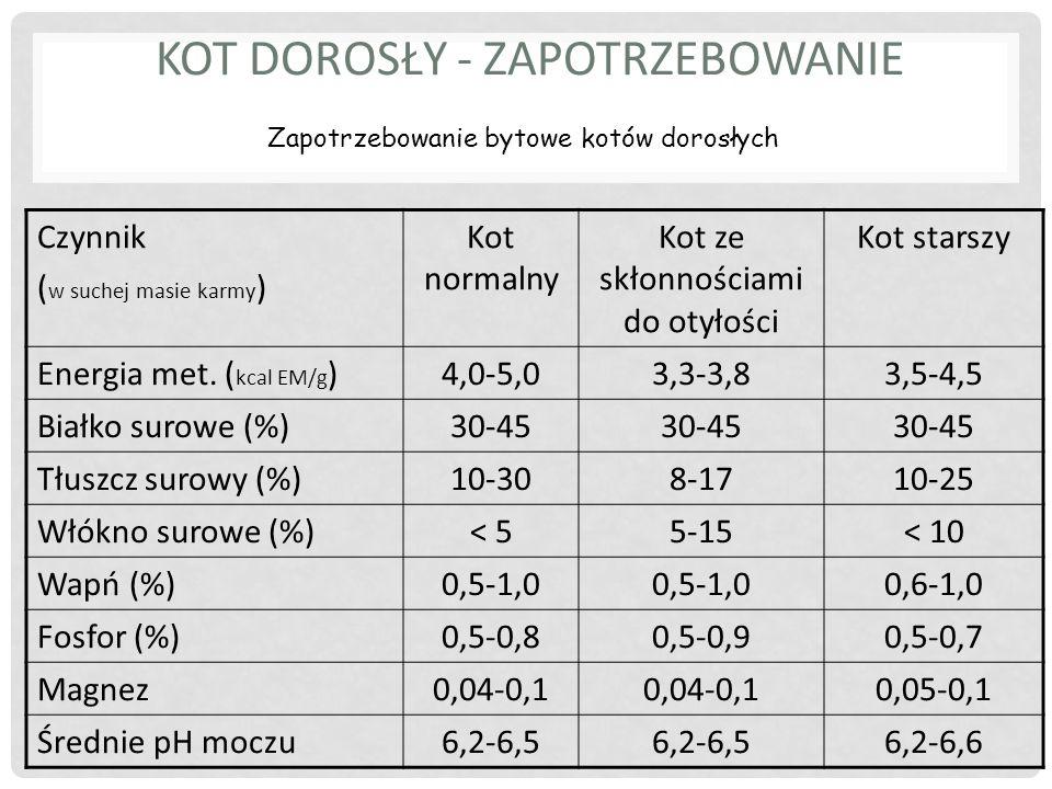 CIĄŻĄ – SUKI – DAWKA POKARMOWA wielkość posiłkówbez zmian Trymestr 1-2: wielkość posiłków bez zmian zwiększenie objętości posiłku lub zmiana diety Trymestr 3: zwiększenie objętości posiłku lub zmiana diety za mała dawka pokarmowa: hipoglikemia, niedowaga przy porodzie, tężyczka,  mleczność i opieka za duża dawka pokarmowa: otyłość suki, płody względnie za duże, ciężki poród,  mleczność i opieka