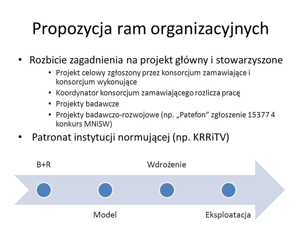 Propozycja ram organizacyjnych Rozbicie zagadnienia na projekt główny i stowarzyszone Projekt celowy zgłoszony przez konsorcjum zamawiające i konsorcjum wykonujące Koordynator konsorcjum zamawiającego rozlicza pracę Projekty badawcze Projekty badawczo-rozwojowe (np.