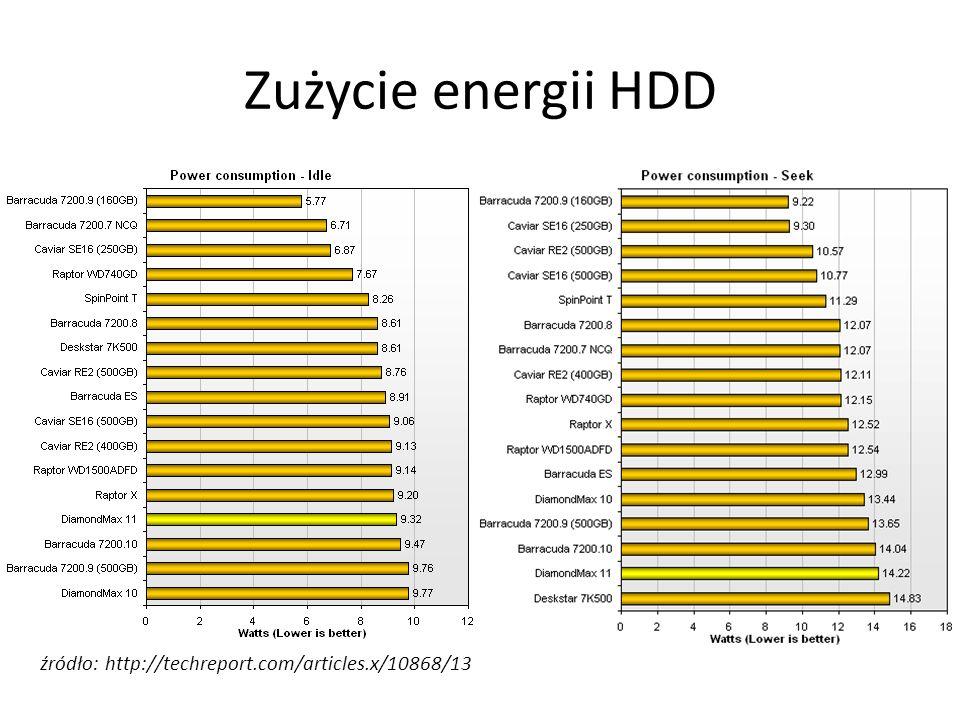 Zużycie energii HDD źródło: http://techreport.com/articles.x/10868/13