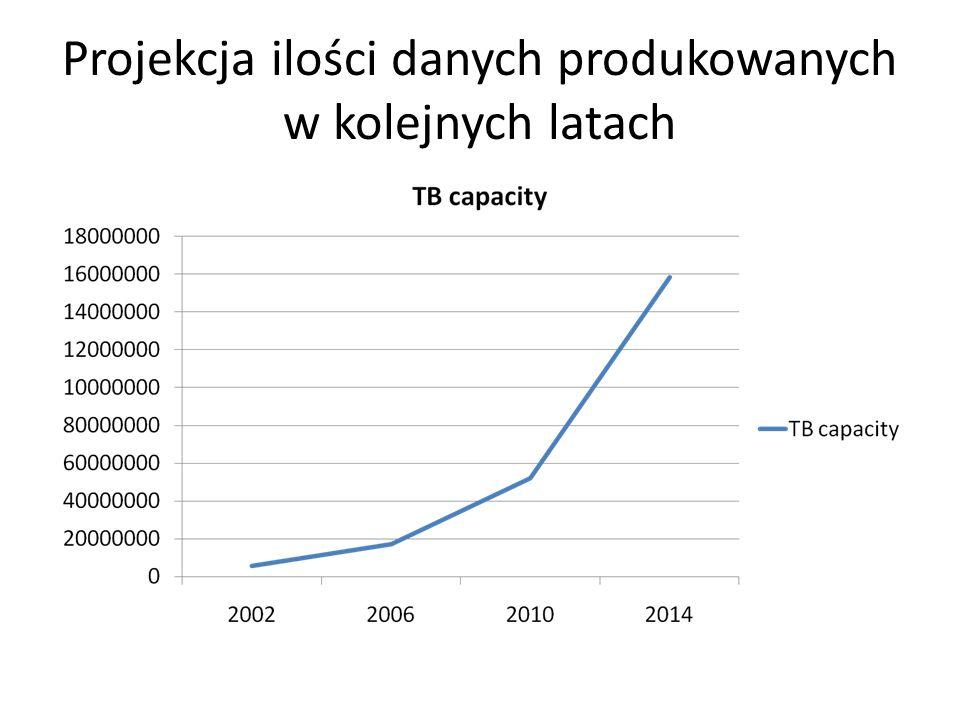 Projekcja ilości danych produkowanych w kolejnych latach