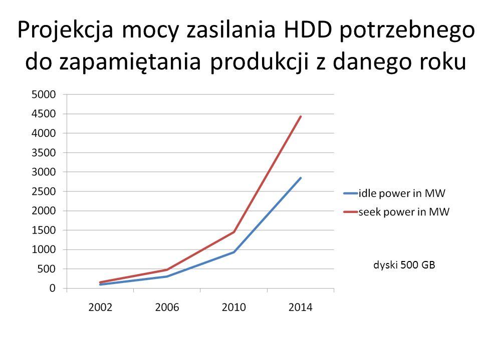 Projekcja mocy zasilania HDD potrzebnego do zapamiętania produkcji z danego roku dyski 500 GB