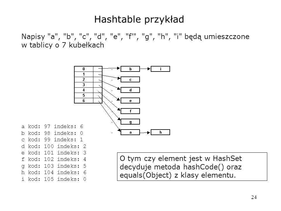 24 Hashtable przykład Napisy a , b , c , d , e , f , g , h , i będą umieszczone w tablicy o 7 kubełkach a kod: 97 indeks: 6 b kod: 98 indeks: 0 c kod: 99 indeks: 1 d kod: 100 indeks: 2 e kod: 101 indeks: 3 f kod: 102 indeks: 4 g kod: 103 indeks: 5 h kod: 104 indeks: 6 i kod: 105 indeks: 0 O tym czy element jest w HashSet decyduje metoda hashCode() oraz equals(Object) z klasy elementu.