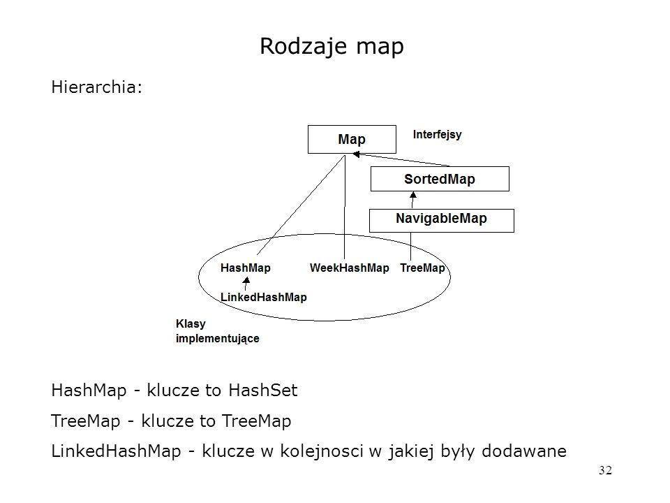 32 Rodzaje map Hierarchia: HashMap - klucze to HashSet TreeMap - klucze to TreeMap LinkedHashMap - klucze w kolejnosci w jakiej były dodawane