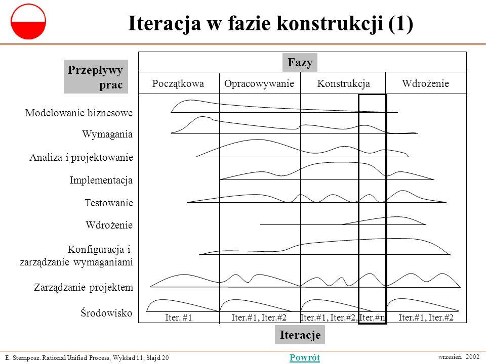 E. Stemposz. Rational Unified Process, Wykład 11, Slajd 20 wrzesień 2002 Powrót Iteracja w fazie konstrukcji (1) Fazy PoczątkowaOpracowywanie Modelowa
