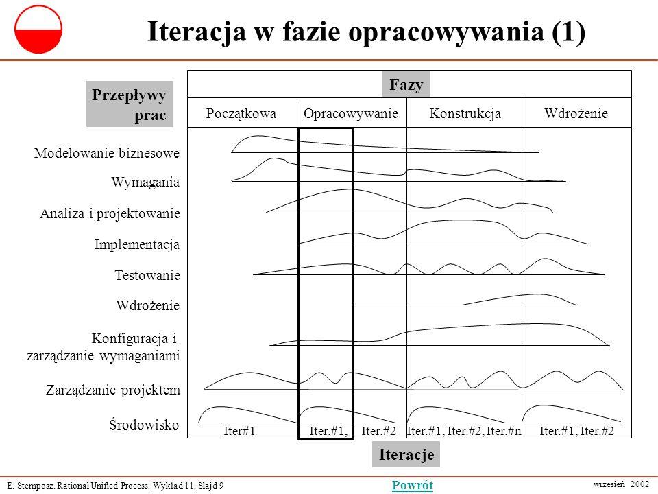 E. Stemposz. Rational Unified Process, Wykład 11, Slajd 9 wrzesień 2002 Powrót Iteracja w fazie opracowywania (1) Fazy PoczątkowaOpracowywanie Modelow
