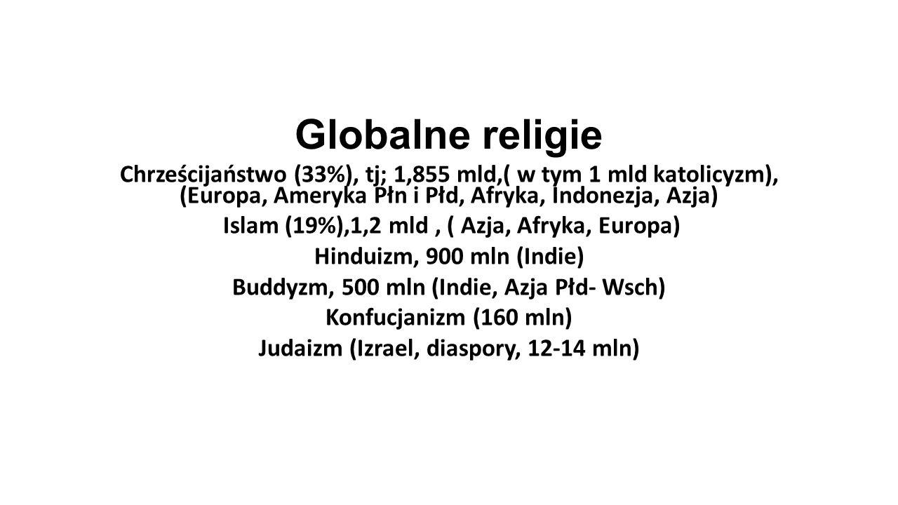 Globalne religie Chrześcijaństwo (33%), tj; 1,855 mld,( w tym 1 mld katolicyzm), (Europa, Ameryka Płn i Płd, Afryka, Indonezja, Azja) Islam (19%),1,2 mld, ( Azja, Afryka, Europa) Hinduizm, 900 mln (Indie) Buddyzm, 500 mln (Indie, Azja Płd- Wsch) Konfucjanizm (160 mln) Judaizm (Izrael, diaspory, 12-14 mln)