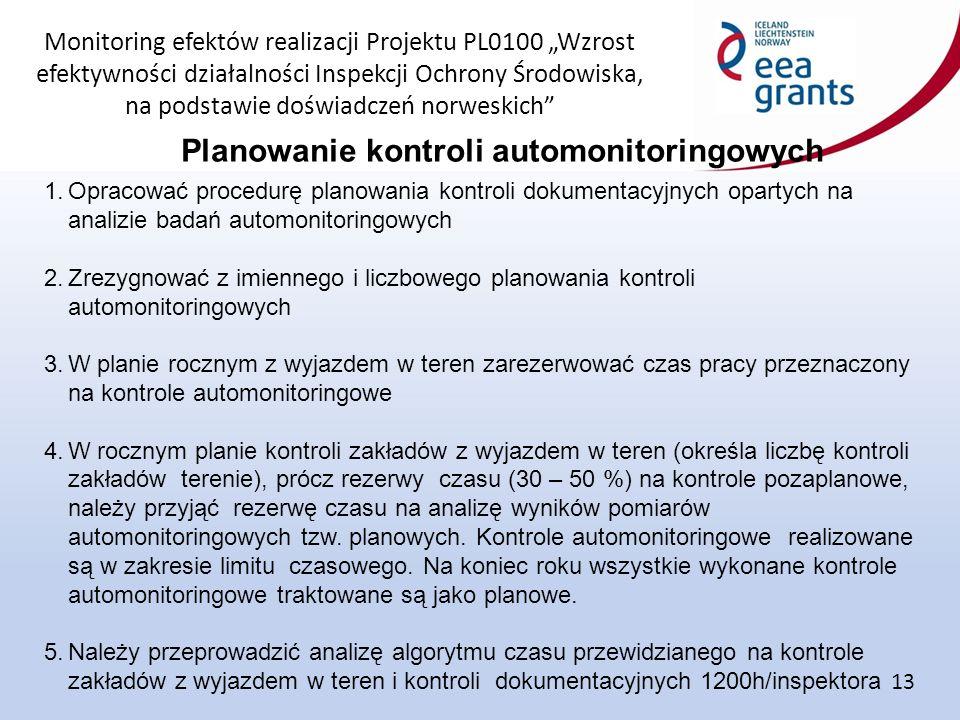 """Monitoring efektów realizacji Projektu PL0100 """"Wzrost efektywności działalności Inspekcji Ochrony Środowiska, na podstawie doświadczeń norweskich Planowanie kontroli automonitoringowych 13 1.Opracować procedurę planowania kontroli dokumentacyjnych opartych na analizie badań automonitoringowych 2.Zrezygnować z imiennego i liczbowego planowania kontroli automonitoringowych 3.W planie rocznym z wyjazdem w teren zarezerwować czas pracy przeznaczony na kontrole automonitoringowe 4.W rocznym planie kontroli zakładów z wyjazdem w teren (określa liczbę kontroli zakładów terenie), prócz rezerwy czasu (30 – 50 %) na kontrole pozaplanowe, należy przyjąć rezerwę czasu na analizę wyników pomiarów automonitoringowych tzw."""