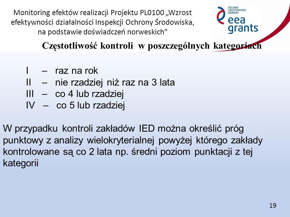 """Monitoring efektów realizacji Projektu PL0100 """"Wzrost efektywności działalności Inspekcji Ochrony Środowiska, na podstawie doświadczeń norweskich Częstotliwość kontroli w poszczególnych kategoriach 19 I – raz na rok II – nie rzadziej niż raz na 3 lata III – co 4 lub rzadziej IV – co 5 lub rzadziej W przypadku kontroli zakładów IED można określić próg punktowy z analizy wielokryterialnej powyżej którego zakłady kontrolowane są co 2 lata np."""